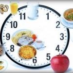 Диета по часам: меню и правила диеты