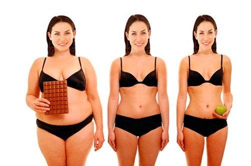 таблица правильного питания для похудения