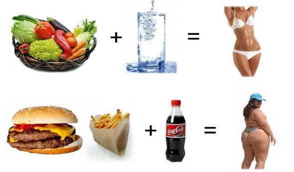 Питание при похудении ног